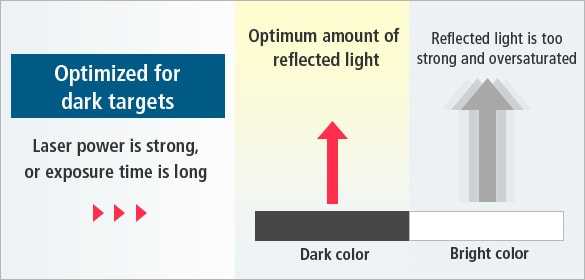 [Optimized for dark targets]Laser power is strong, or exposure time is long / [Dark color]Optimum amount of reflected light, [Bright color]Reflected light is too strong and oversaturated
