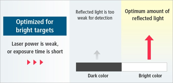 [Optimized for bright targets]Laser power is weak, or exposure time is short / [Dark color]Reflected light is too weak for detection, [Bright color]Optimum amount of reflected light
