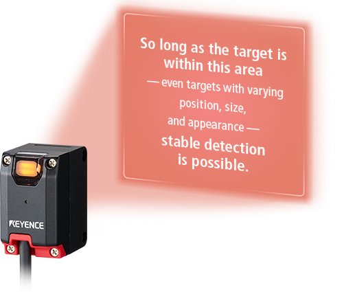So long as the target is within this area —even targets with varying position, size, and appearance— stable detection is possible.