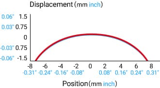 [Displacement (mm inch)], [Position(mm inch)]