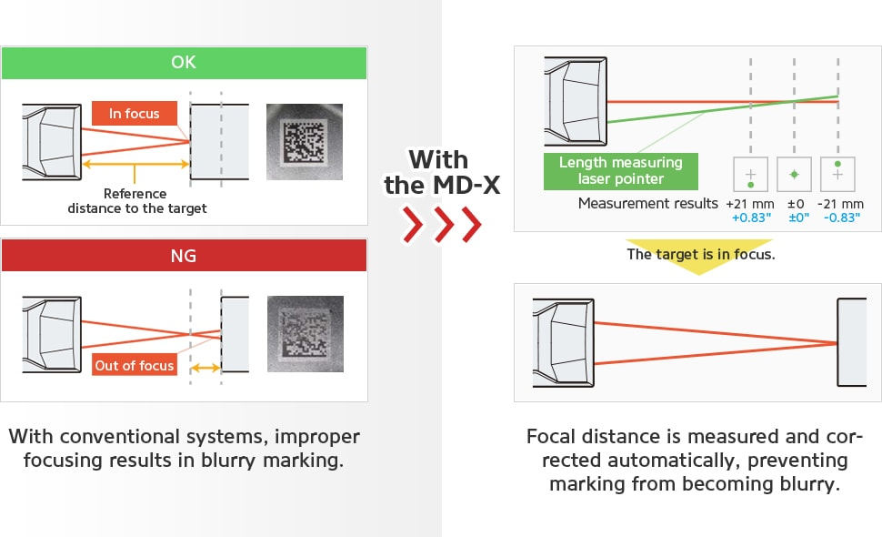 With conventional systems, improper focusing results in blurry marking. [With the MD-X] Focal distance is measured and corrected automatically, preventing marking from becoming blurry.