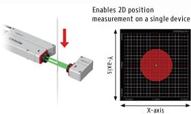 Enables 2D position measurement on a single device