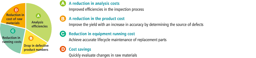 A [Analysis efficiencies] A reduction in analysis costs, Improved efficiencies in the inspection process / B [Drop in defective product numbers] A reduction in the product cost, Improve the yield with an increase in accuracy by determining the source of defects / C [Reduction in running costs] Reduction in equipment running cost, Achieve accurate lifecycle maintenance of replacement parts D [Reduction in cost of raw materials] Cost savings, Quickly evaluate changes in raw materials