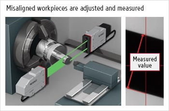 Misaligned workpieces are adjusted and measured