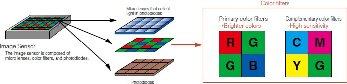Image Sensor : The image sensor is composed of micro lenses, color filters, and photosiodes.