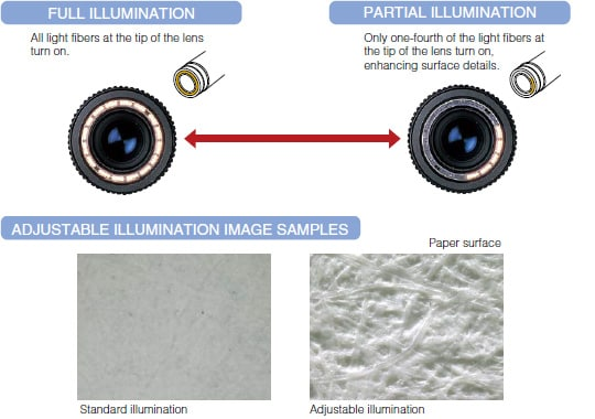 Full illumination. All light fibers at the tip of the lens turn on. Partial illumination. Only one-fourth of the light fibers at the tip of the lens on, enhancing surface details. Adjustable illumination image samples.