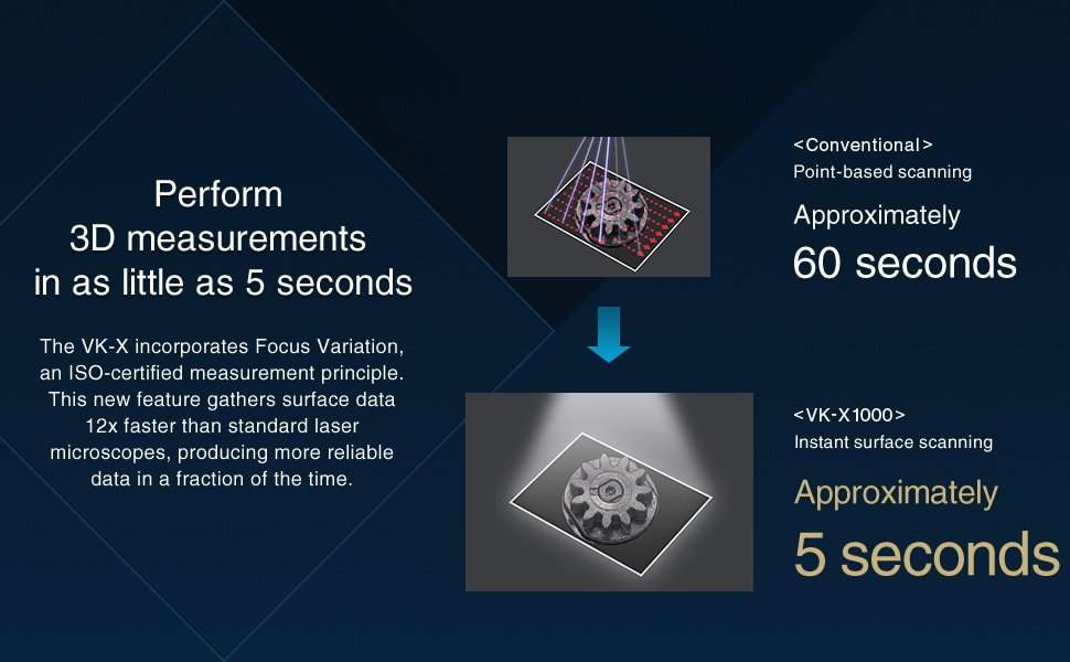 [Perform 3D measurements in as little as 5 seconds] The VK-X incorporates Focus Variation, an ISO-certified measurement principle. This new feature gathers surface data 12x faster than standard laser microscopes, producing more reliable data in a fraction of the time. / <Conventional> Point-based scanning Approximately 60 seconds / <VK-X1000> Instant surface scanning Approximately 5 seconds