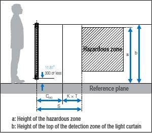 Light Curtain Installation And Safety Distance Minimum