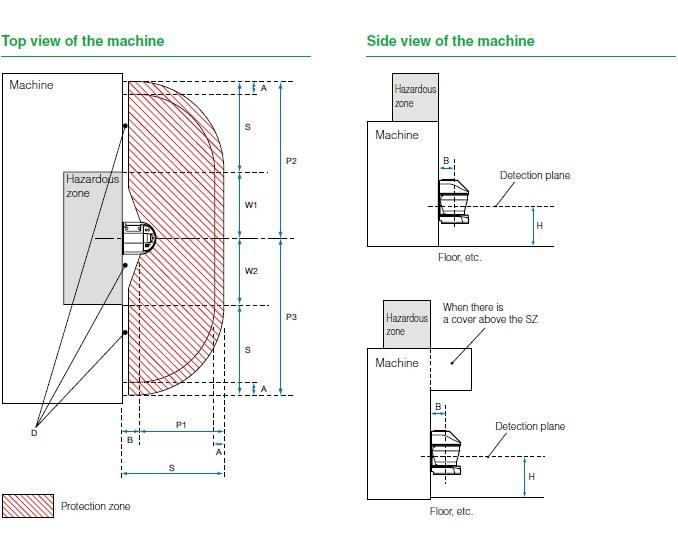 Laser Scanner Installation and Safety Distance:Safety
