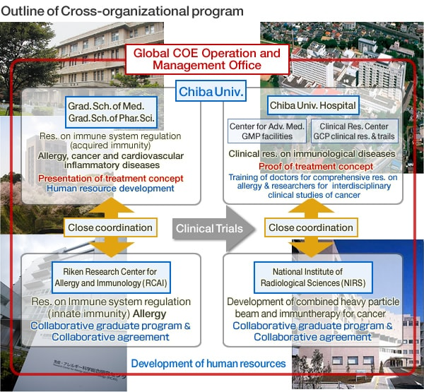 Image: Organizational structure of the Global COE Program...