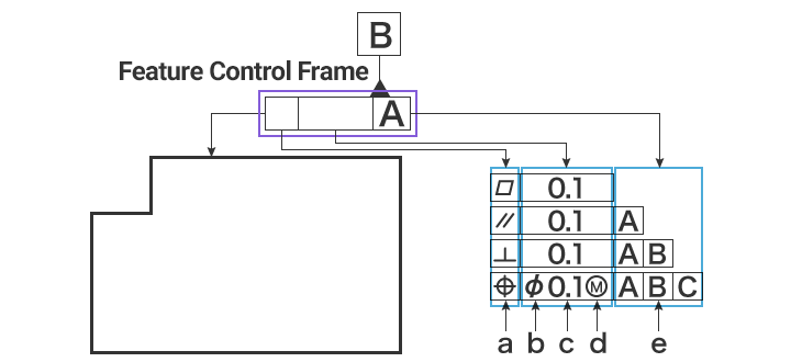 Feature control frame