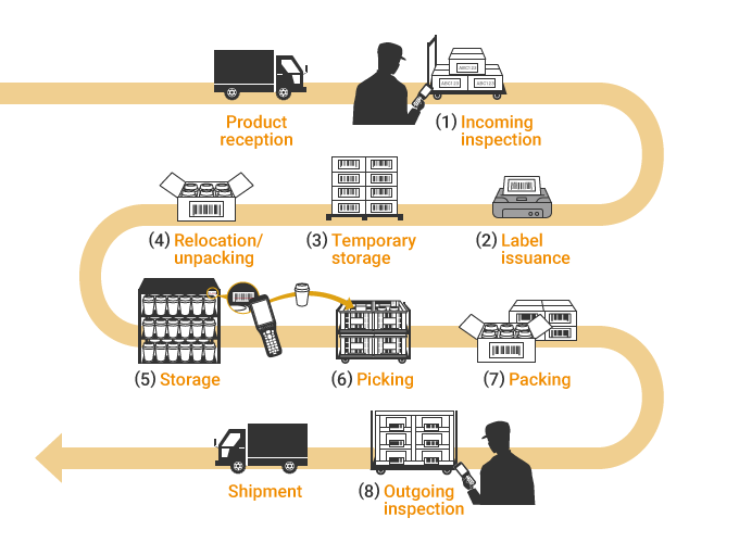Typical Processes and Manufacturing Flow (Warehouses/Distribution Centers)