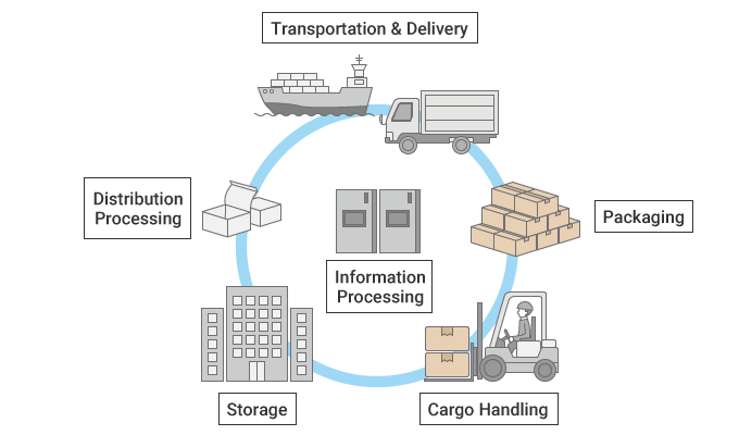 Image of the Logistics System
