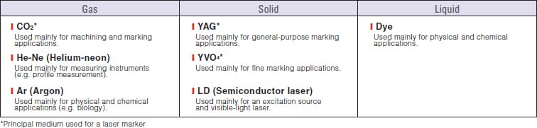 The following chart provides a brief description of various types of laser markers according to their typical use in applications.