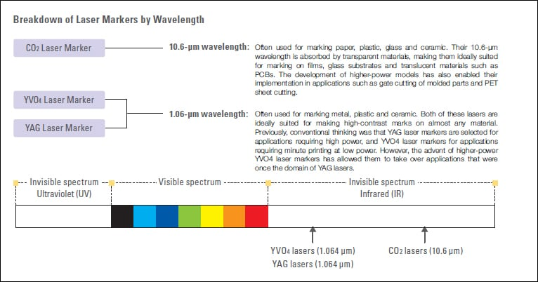 Differences between CO<sub>2</sub>, YVO<sub>4</sub> and YAG laser markers