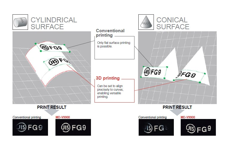 3D printing Can be set to align precisely to curvesk, enabling versatile printing.