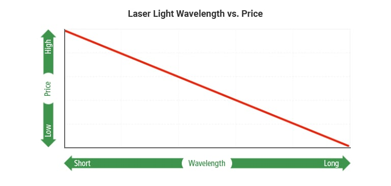 Laser Light Wavelength vs. Price