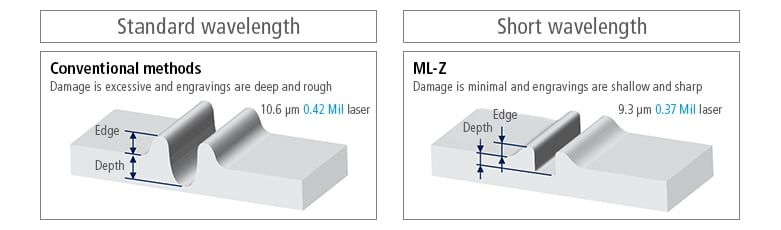 [Standard wavelength] (Conventional methods) Damage is excessive and engravings are deep and rough / [Short wavelength] (ML-Z) Damage is minimal and engravings are shallow and sharp