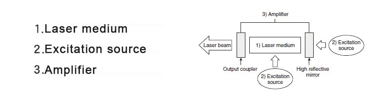 Three elements of a laser oscillation tube