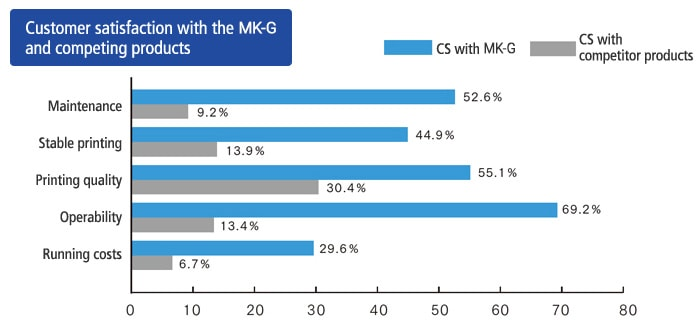 Customer satisfaction with the MK-U and competing products