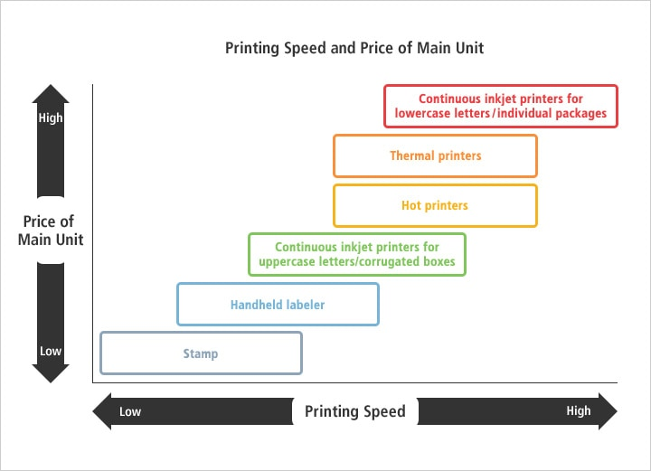 Printing Speed and Price of Main Unit