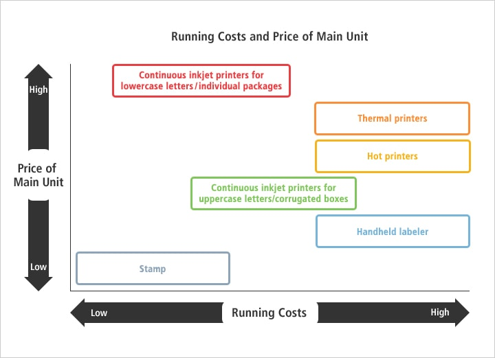 Running Costs and Price of Main Unit