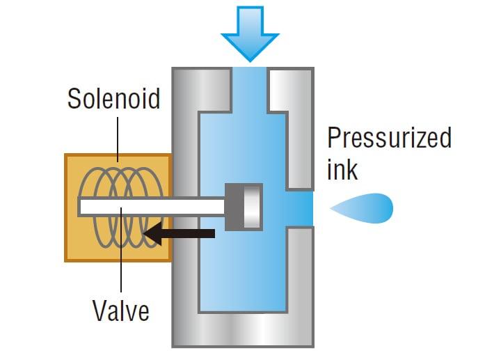 Inkjet printer types | IJP Central | KEYENCE America