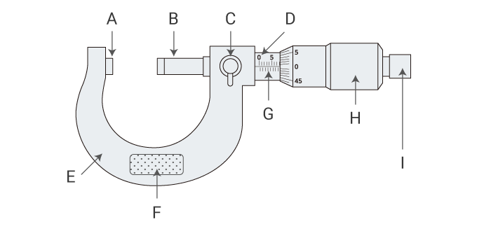 Structure and usage of a micrometer