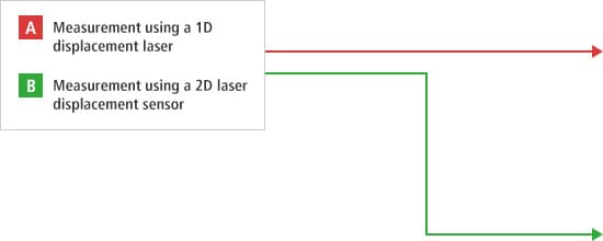 A- Measurement using a 1D displacement laser  B- Measurement using a 2D laser displacement sensor