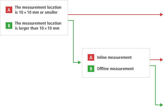 A - The measurement location is 10 × 10 mm or smaller. B - The measurement location is larger than 10 × 10 mm. B-A - inline measurement. B-B - Offline measurement