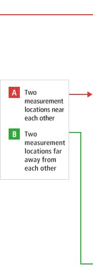B-A- Two measurement locations near each other  B-B- Two measurement locations far away from each other