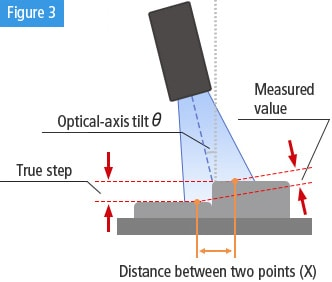 Figure 3:Optical-axis tilt θ,True step,Measured value,Distance between two points (X)