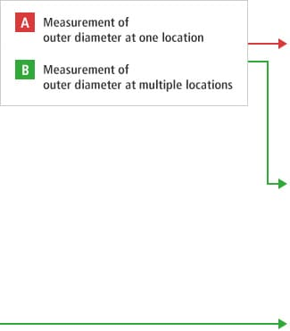 A-A- Measurement of outer diameter at one location  A-B- Measurement of outer diameter at multiple locations