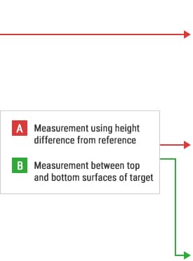 B-A- Measurement using height difference from reference  B-B- Measurement in midair