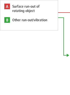 A- Surface run-out of rotating object  B- Other run-out/vibration