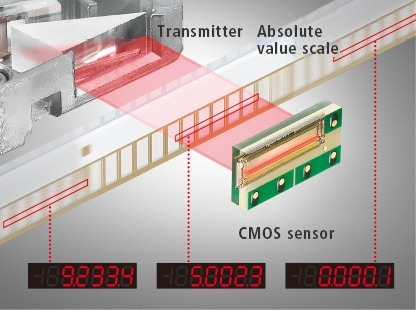 Transmitter  Absolute value scale  CMOS sensor
