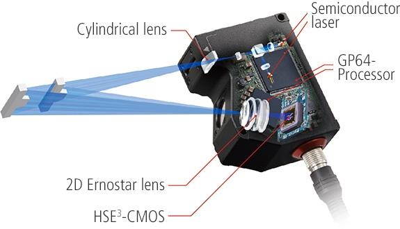 2d Laser Displacement Sensors Measurement Library