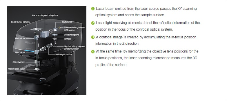 Profile Measuring Laser Microscopes Instruments Used For