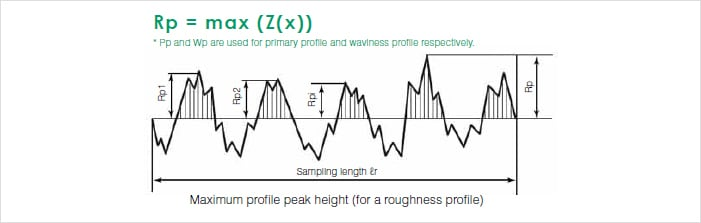 how to find relative roughness
