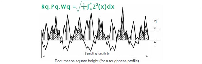 Root Mean Square Deviation Rq Pq Wq Surface Roughness