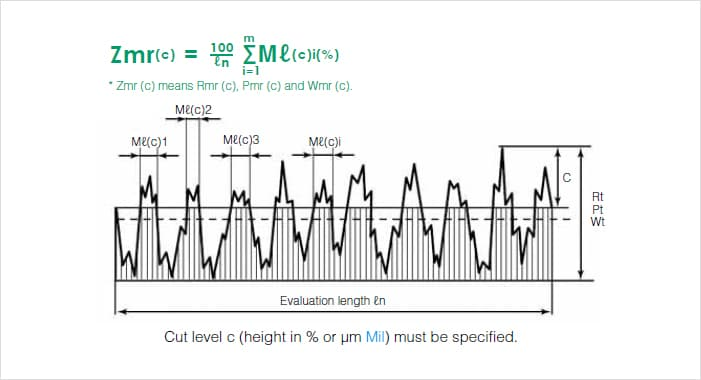 Load Length Ratio Rmr C Pmr C Wmr C Surface Roughness