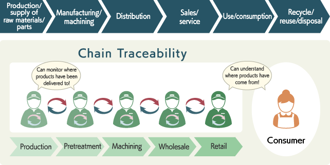 Chain Traceability
