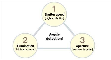 Stable detection! Shutter speed [higher is better] Illumination[brighter is better] Aperture [narrower is better]
