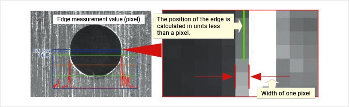 Edge measurement value (pixel) The position of the edge is calculated in units less than a pixel. Width of one pixel