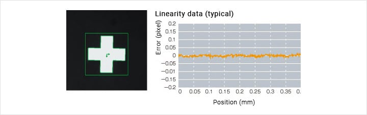 Linearity data