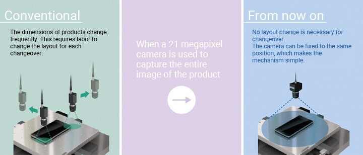 Conventional:The dimensions of products change frequently. This requires labor to change the layout for each changeover. When a 21 megapixel camera is used to capture the entire image of the product From now on:No layout change is necessary for changeover.  The camera can be fixed to the same position, which makes the mechanism simple.