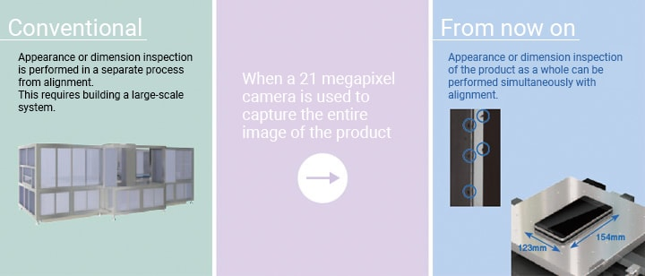 Conventional:Appearance/dimension inspection using image processing is performed in a separate process from alignment. When a 21 megapixel camera is used to capture the entire image of the product From now on:Appearance or dimension inspection of the product as a whole can be performed simultaneously with alignment.