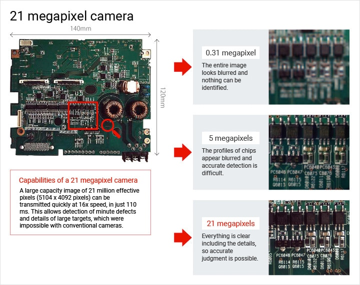 21 megapixel camera Capabilities of a 21 megapixel cameraA large capacity image of 21 million effective pixels (5104 x 4092 pixels) can be transmitted quickly at 16x speed, in just 110 ms. This allows detection of minute defects and details of large targets, which were impossible with conventional cameras. 0.31 megapixel The entire image looks blurred and nothing can be identified 5 megapixels The profiles of chips appear blurred and accurate detection is difficult. 21 megapixels Everything is clear including the details, so accurate judgment is possible.