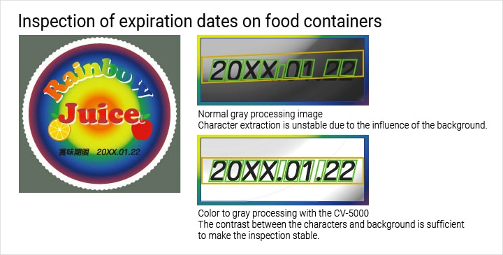Inspection of expiration dates on food containers Normal gray processing image Character extraction is unstable due to the influence of the background. Color to gray processing with the CV-5000 The contrast between the characters and background is sufficient to make the inspection stable.