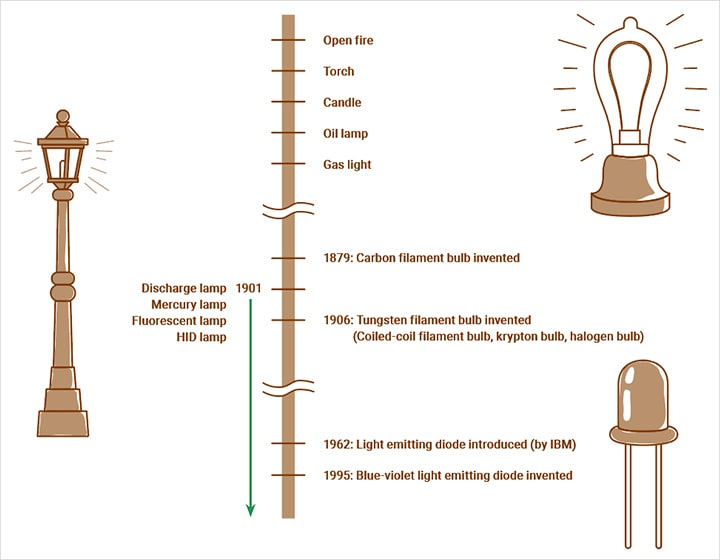 History Of Vision Systems Lighting Learn About Vision Systems